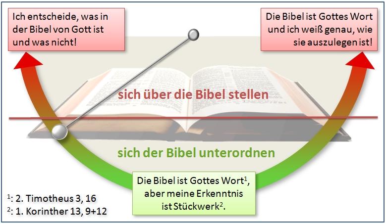 Bibelpendel