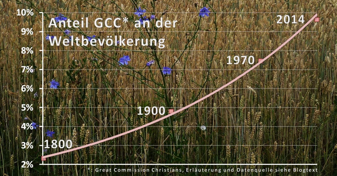 Anteil GCC Weltbevölkerung2