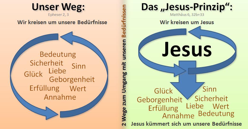 Blogbild Jesus Prinzip2
